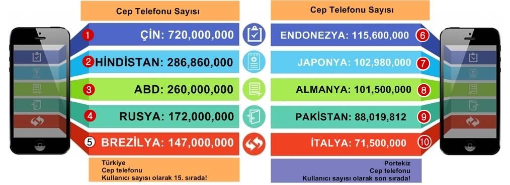 Cep Telefonu Kullanımı İstatistikleri