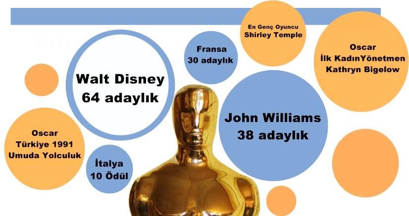 Oscar Ödülleri Hakkında Bilinmeyenler Grafiği